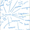 mind map of handwritten words and lines stemming from the word Choice